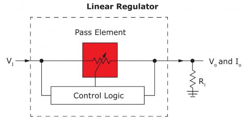 High level model of linear regulator