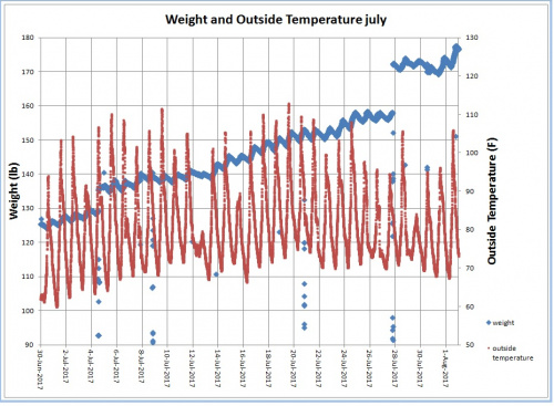 Beehive weight and temperature