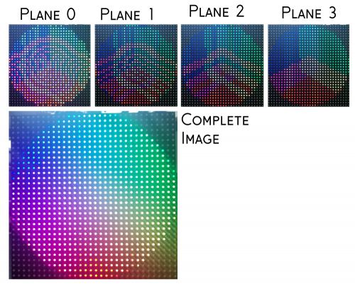 one image of a color wheel as displayed on an LED panel with four images showing its constituent image planes