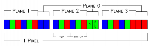 three rectangles representing three bytes are each divided into eighths and colored according to the information they contain. The first six slices of the leftmost box are labeled plane 1, the first six slices of the center box are labeled plane 2, the first six of the rightmost box plane 3. finally, the final two slices of all three boxes are labeled plane 0. Collectively, these three boxes are labeled as one pixel. In addition the first three slices of each box are labeled top, the second three slices are labeled bottom and the seventh and eighth slices are labeled top and bottom respectively.