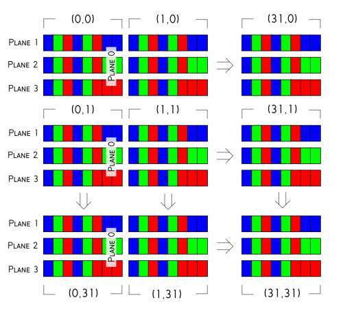 the image above is extrapolated to a 9 by 9 array in order to demonstrate the structure of the buffer