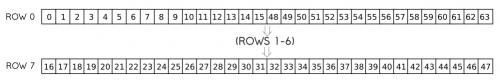 this image is merely an illustration of the concept described above. It's literally just two long boxes labeled Row 0 and Row 7 which are divided into 32 squares each. These 64 squares are labeled with the numbers 0 through 15 and then 48 through 63 for row 0, then 16 through 47 for row 7.