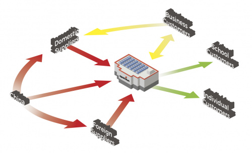 Complexities of being an e-commerce company, a distributor and a supplier