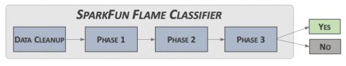 Classifier Structure