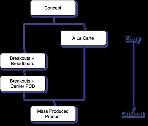 prototyping paths w/ a la carte