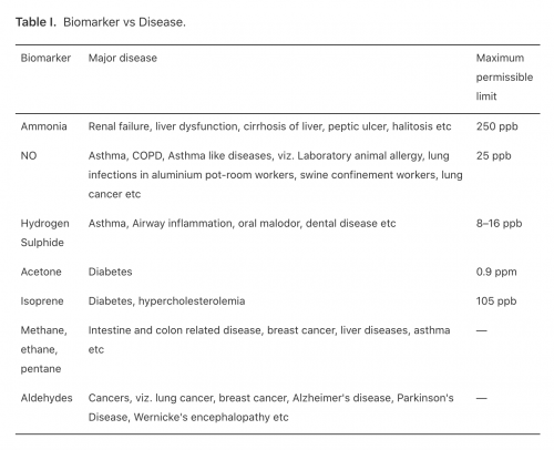 table of biomarkers and their respective diseases