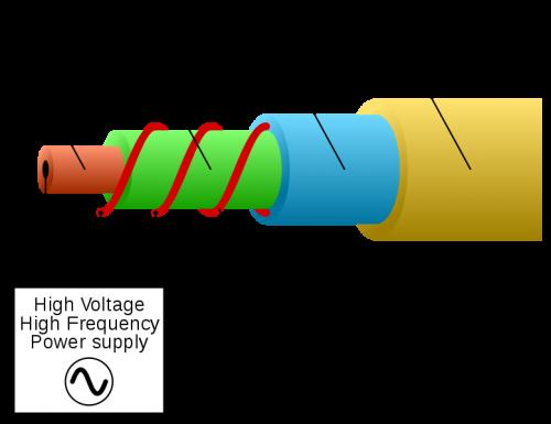 Anatomy of EL Wire