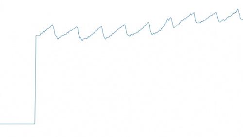 Graph of heart beat