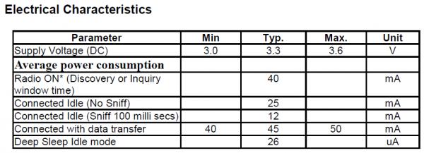 Current consumption characteristics