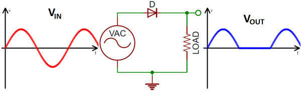 Half-wave rectifier in/out waveforms and circuit