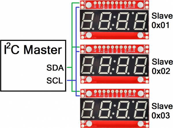 Multiple displays connected on one I2C bus