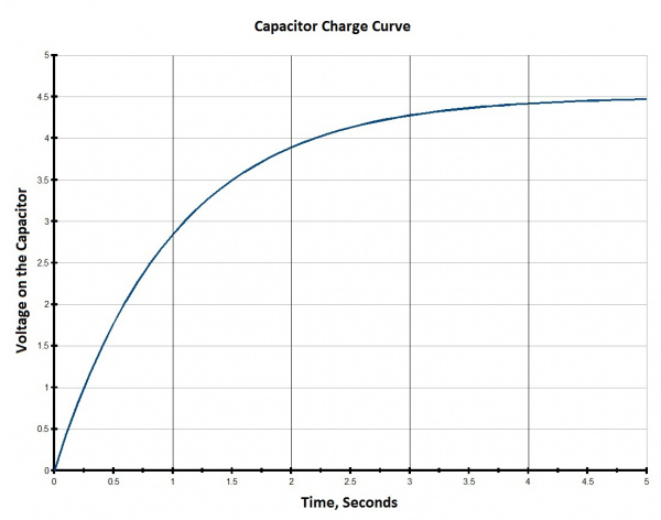 Capacitor charge time graph
