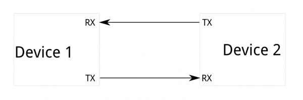 Block diagram of an asynchronous serial system.