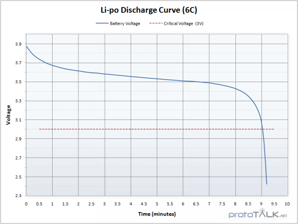 LiPo discharge curve