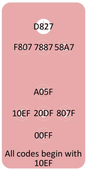 IR button remote codes