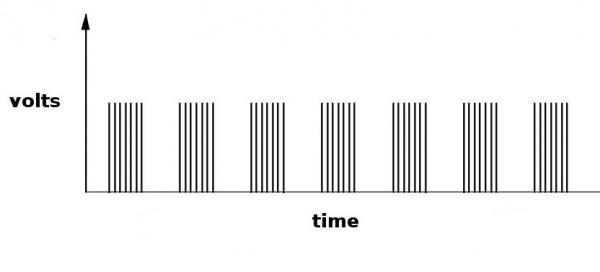modulated pulse width