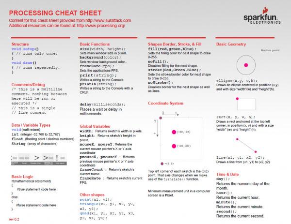 Processing Cheatsheet