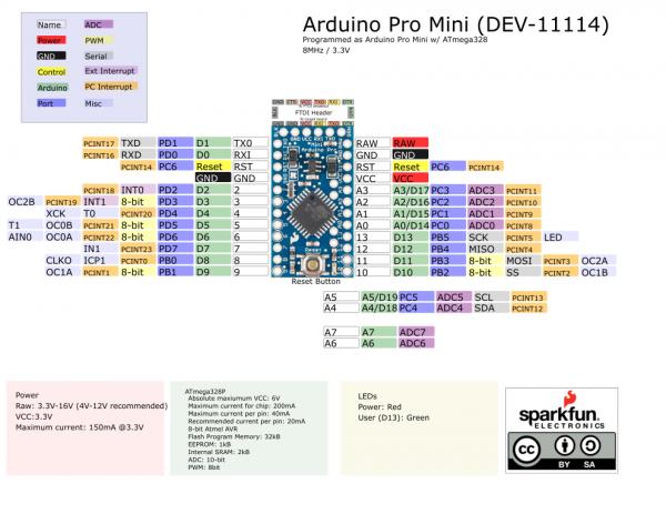 Using The Arduino Pro Mini 33v Learnsparkfuncom
