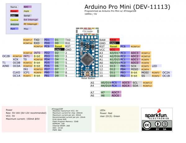 Graphical Datasheet for the 5V/16Mhz Version
