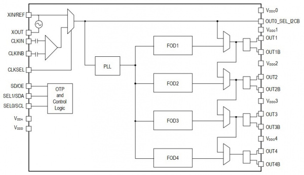 Block Diagram 5P49V60