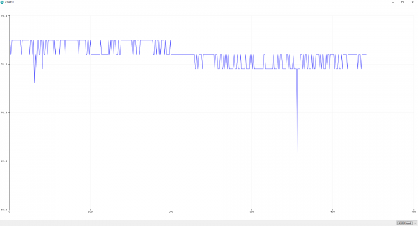 TMP36 Output on the Arduino Serial Plotter