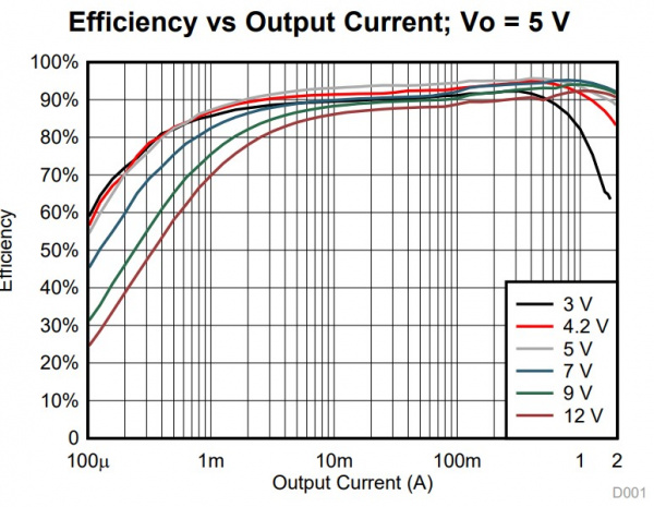 DC/DC Converter Efficency Graph at 5V out