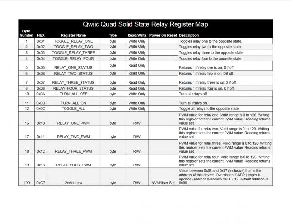 Register Map