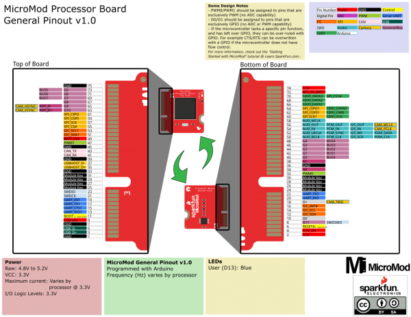 Graphical Datasheet for the MicroMod Processor Board.