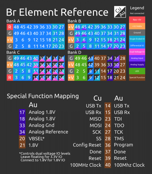 Br Element Reference Guide