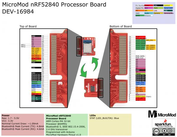 nRF52840 Processor Graphical Datasheet