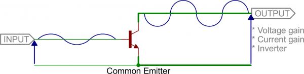 Common emitter model