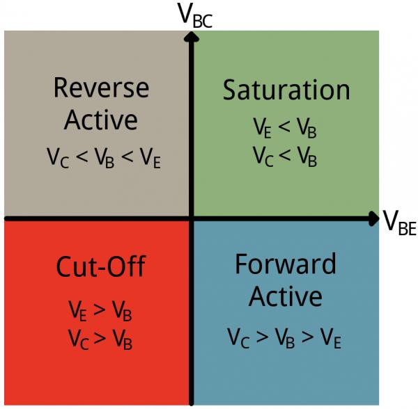 Mode Quadrants
