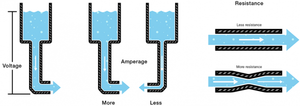 water analogies for current, voltage, and resistance