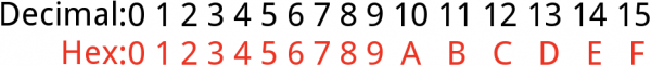 Hex digits