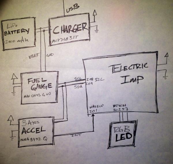 Prototype Connection Plan