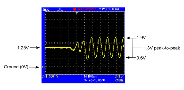 DC-coupled waveform
