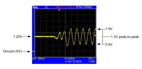 DC-coupled waveform