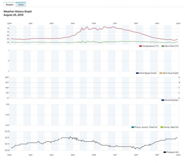 Wunderground Graph