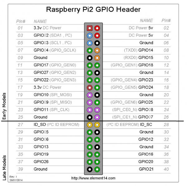 Pi 2+ GPIO Header