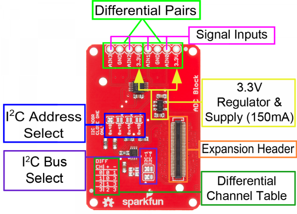 Labeled image of the board