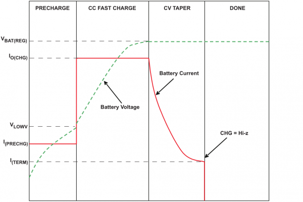Typical charge cycle