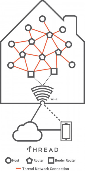 connectivity of the internet of things
