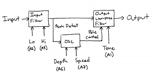 proto pedal example  programmable digital pedal