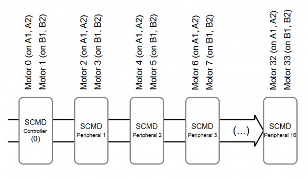 Motor numbering scheme