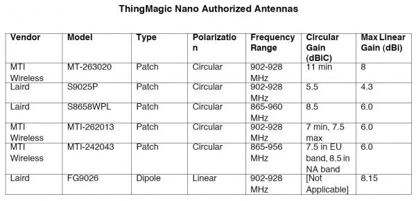 Table of antennas
