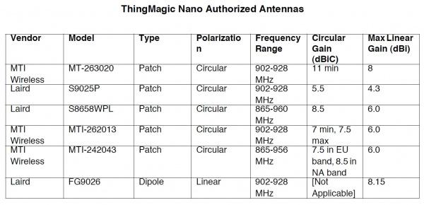 Table of antennas