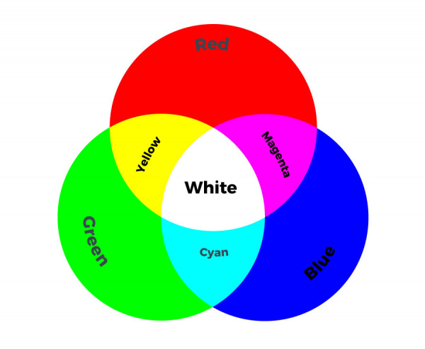 Venn Diagram for Additive Colors
