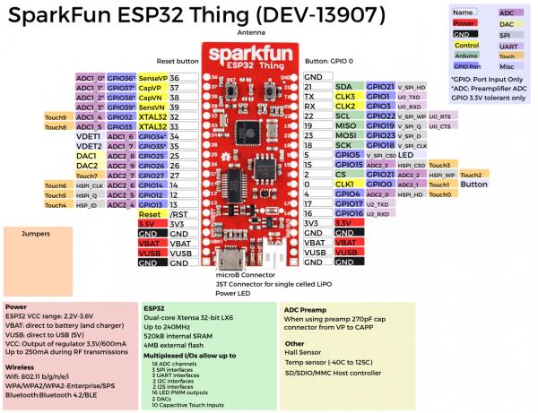 ESP32 Thing Graphical DataSheet