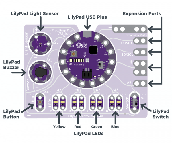 LilyPad Protosnap Plus parts Highlighted
