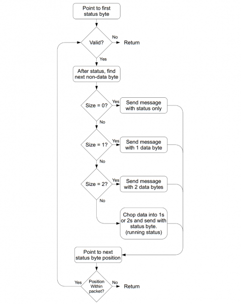 processPacket flow chart